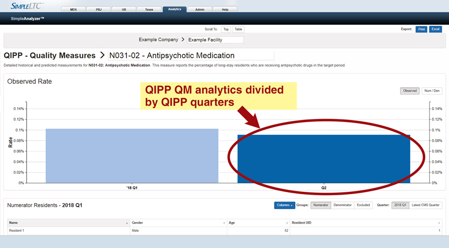 Texas QIPP analytics: quarterly QM details