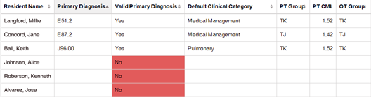 PDPM valid primary diagnosis in SimpleAnalyzer